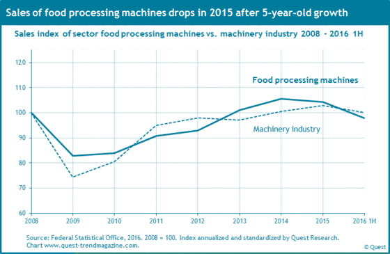 Sales of food processing machines compared to machinery industry from 2008 to 2016 first half-year.