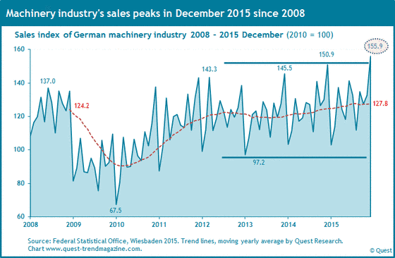 Sales of German machinery industry from 2008 to 2015 December.