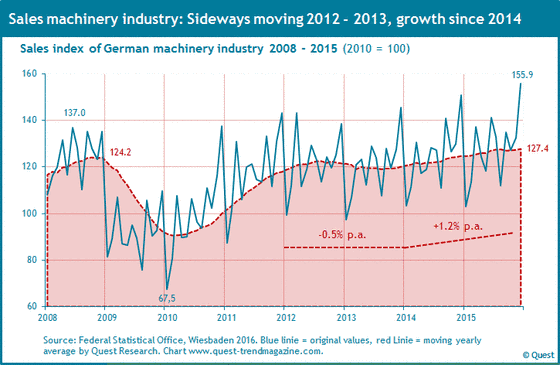 Sales of machinery industry in Germany from 2008 to 2015.