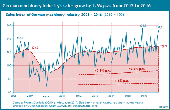 Sales of machinery industry in Germany from 2008 to 2016.