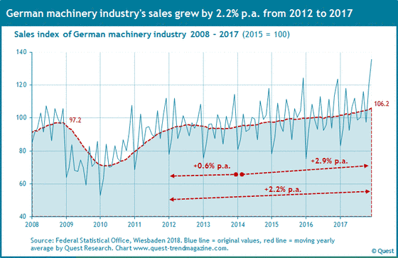 Sales of machinery industry in Germany from 2008 to 2017.