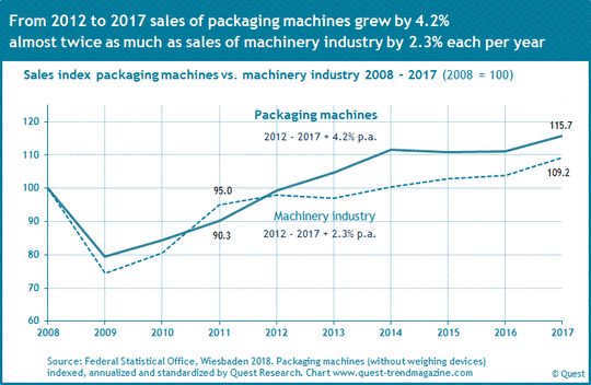 Sales packaging machines compared to machinery industry from 2008 to 2017.