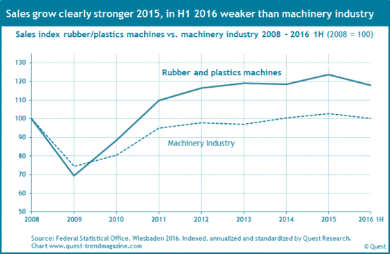 Sales rubber and plastics machinery from 2008 to 2016 compared to machinery industry.