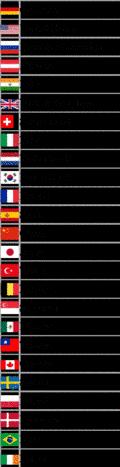 Seitenzugriffe aus Ländern im Februar 2017.