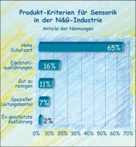 Anforderungen der Nahrungsmittelindustrie an Sensoren.