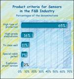 Requirement to sensors in the German food industry.