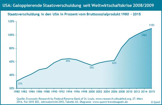Staatsverschuldung in den USA als Prozentsatz des Bruttosozialproduktes von 1980 bis 2015.