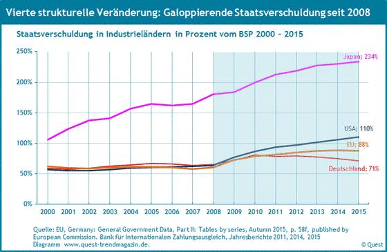 Staatsverschuldung in den USA, Japan, Deutschland und der EU von 2000 bis 2015.