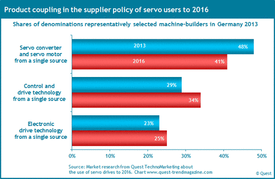 Supplier policy with servo drives in the German machinery industry until 2016.