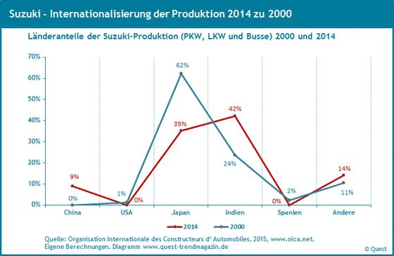 Weltweite Produktionsanteile von Suzuki von 2000 bis 2014.