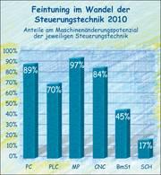 Wandel der Steuerungstechnik 2010