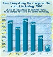 Changes of the control technology in 2010