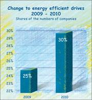 Implementation of energy efficient drives in 2010