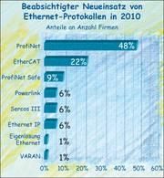 Änderungen zu real time Ethernet im Maschinenbau 2010