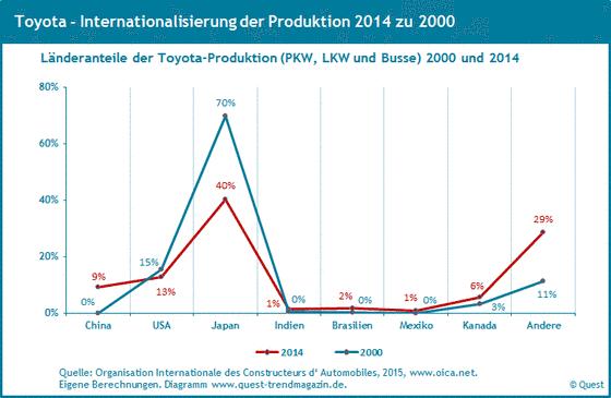 Weltweite Produktionsanteile von Toyota von 2000 bis 2014.