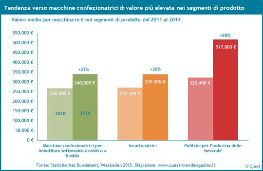 Trend verso macchine confezionatrici con più valore dal 2011 al 2014.