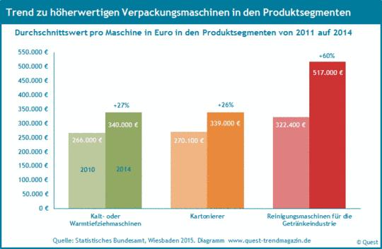 Trend zu höherwertigen Verpackungsmaschinen von 2011 bis 2014.