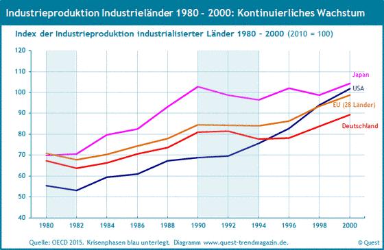 Die weltweite Industrieproduktion von 1980 bis 2000.