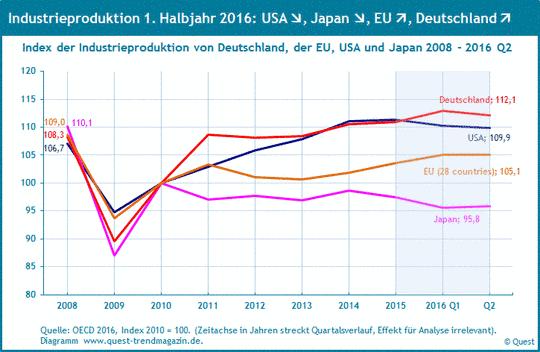 Industrieproduktion in den Industrieländern von 2008 bis 2016 Q2.