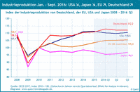 Industrieproduktion in Deutschland, USA, EU und Japan 2008 bis 2016.