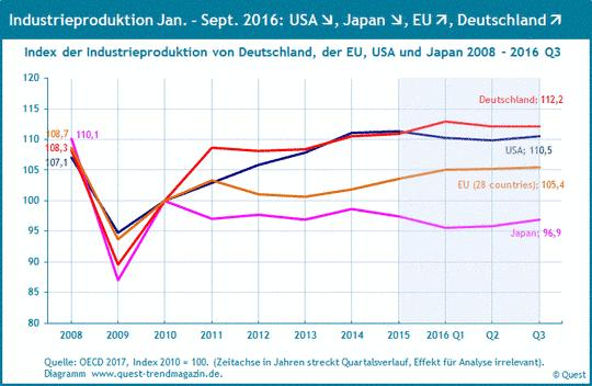 Industrieproduktion in den Industrieländern von 2008 bis 2016.