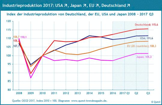 Industrieproduktion in den Industrieländern von 2008 bis 2017.