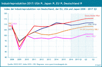 Industrieproduktion in Deutschland, USA, EU und Japan 2008 bis 2017.