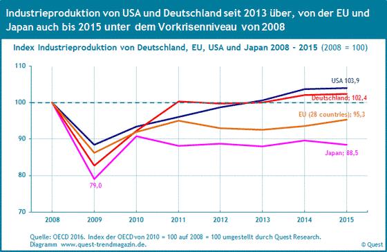 Der Verlauf der Industrieproduktion in den USA, Deutschland, der EU und Japan von 2008 bis 2015.