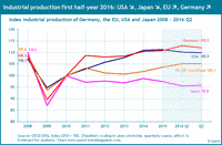 Industrial production in Germany, the US, EU and Japan from 2008 to 2016.