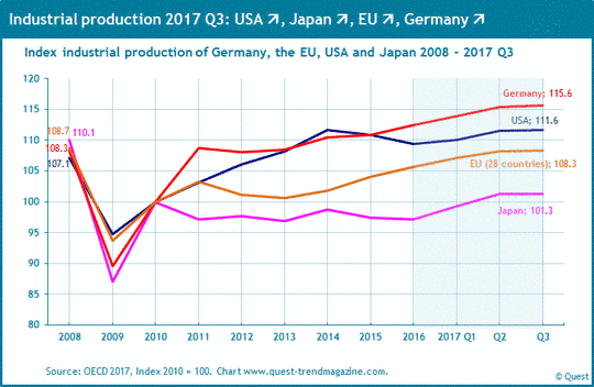 Industrial production in the industrialized countries from 2008 to 2017.