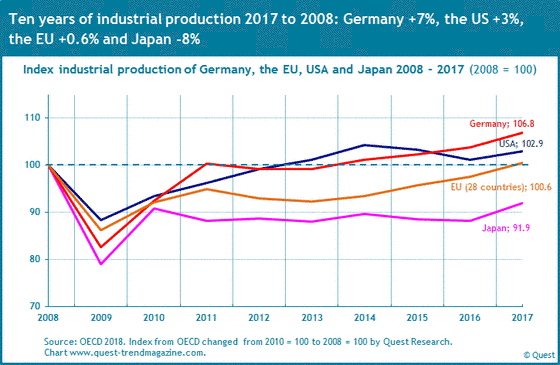 The course of industrial production in the USA, Germany, the EU and Japan from 2008 to 2017.