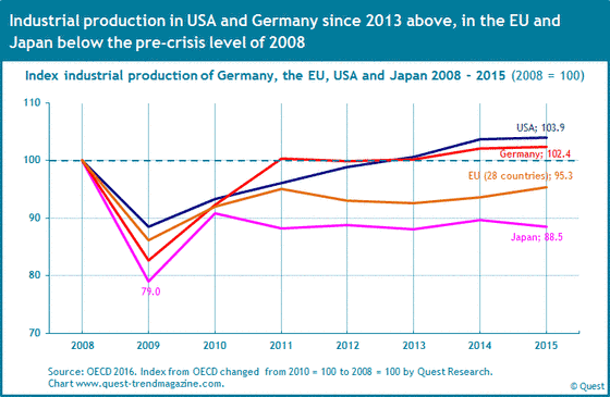 The course of industrial production in the USA, Germany, the EU and Japan from 2008 to 2015.