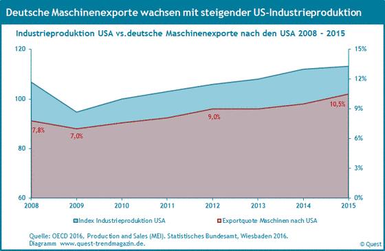 Exportquoten von Maschinen aus Deutchland in die USA und der Verlauf der Industrieproduktion in den USA von 2008 bis 2015.