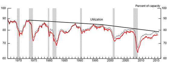 Die Kapazitätsauslastung in den USA von 1970 bis 2015.