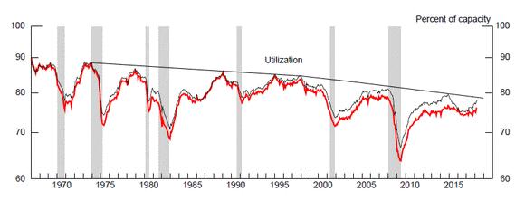 Die Kapazitätsauslastung in den USA von 1970 bis 2017.