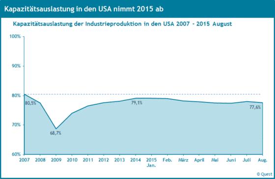 Kapazitätsauslastung der Industrieproduktion in den USA 2007 - 2015.