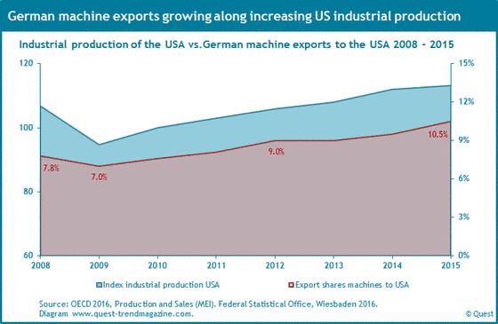 Export shares of machines from Germany to the USA and the course of industrial production in the USA from 2008 to 2015.