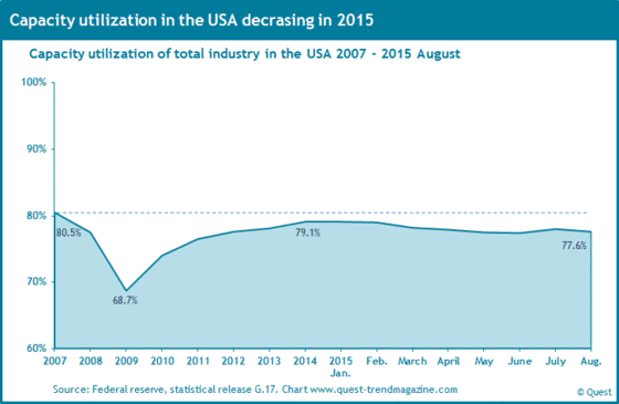 Utilization of capacity of the US industrial production from 2007 to 2015.
