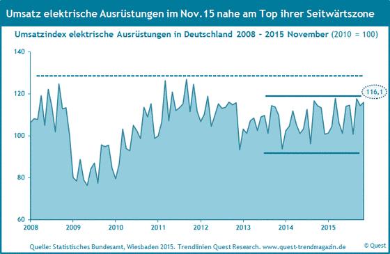 Umsatz elektrische Ausrüstungen in Deutschland von 2008 bis 2015.