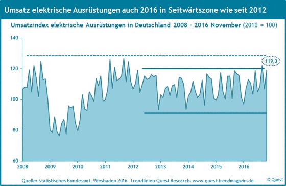 Umsatz elektrische Ausrüstungen in Deutschland von 2008 bis 2016.