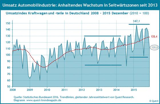 Umsatz der Automobilindustrie in Deutschland von 2008 bis 2015.
