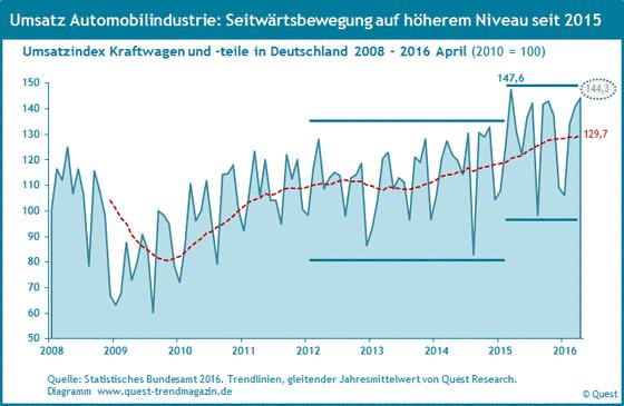 Umsatz der Automobilindustrie in Deutschland von 2008 bis 2016.