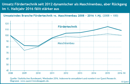 Der Umsatz der Fördertechnik im Vergleich zum Maschinenbau von 2008 bis 2016.