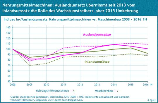 Inlands- und Auslandsumsatz Nahrungsmittelmaschinen im Vergleich zum Maschinenbau von 2008 bis 2016 1H.