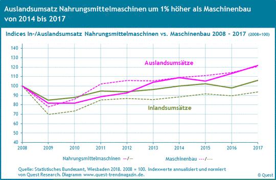 Inlands- und Auslandsumsatz Nahrungsmittelmaschinen im Vergleich zum Maschinenbau von 2008 bis 2017.