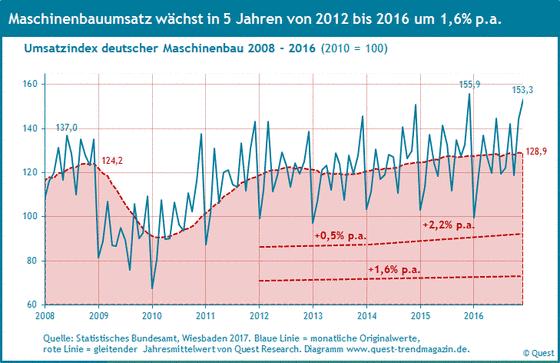Umsatz des Maschinenbaus in Deutschland von 2008 bis 2016.
