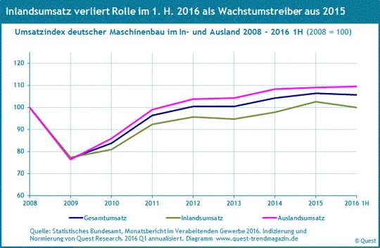 Umsatz Maschinenbau im Inland und Ausland 2008 - 2016 1. Hj.2016.