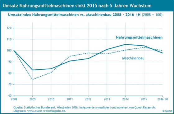 Umsatz von Nahrungsmittelmaschinen im Vergleich zum Umsatz des Maschinenbaus von 2008 bis 2016 erstes Halbjahr.