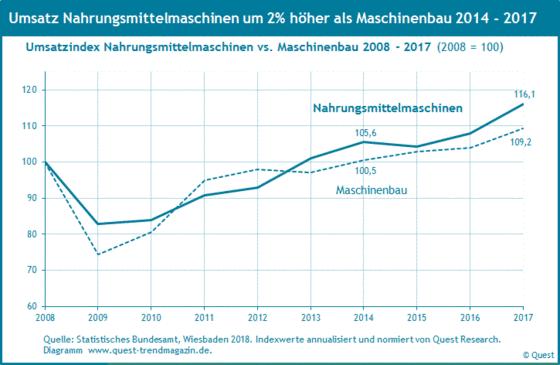 Umsatz von Nahrungsmittelmaschinen im Vergleich zum Umsatz des Maschinenbaus von 2008 bis 2017.
