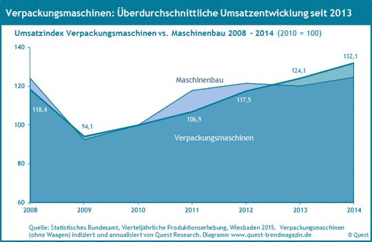 Umsatz von Verpackungsmaschinen von 2008 bis 2014.